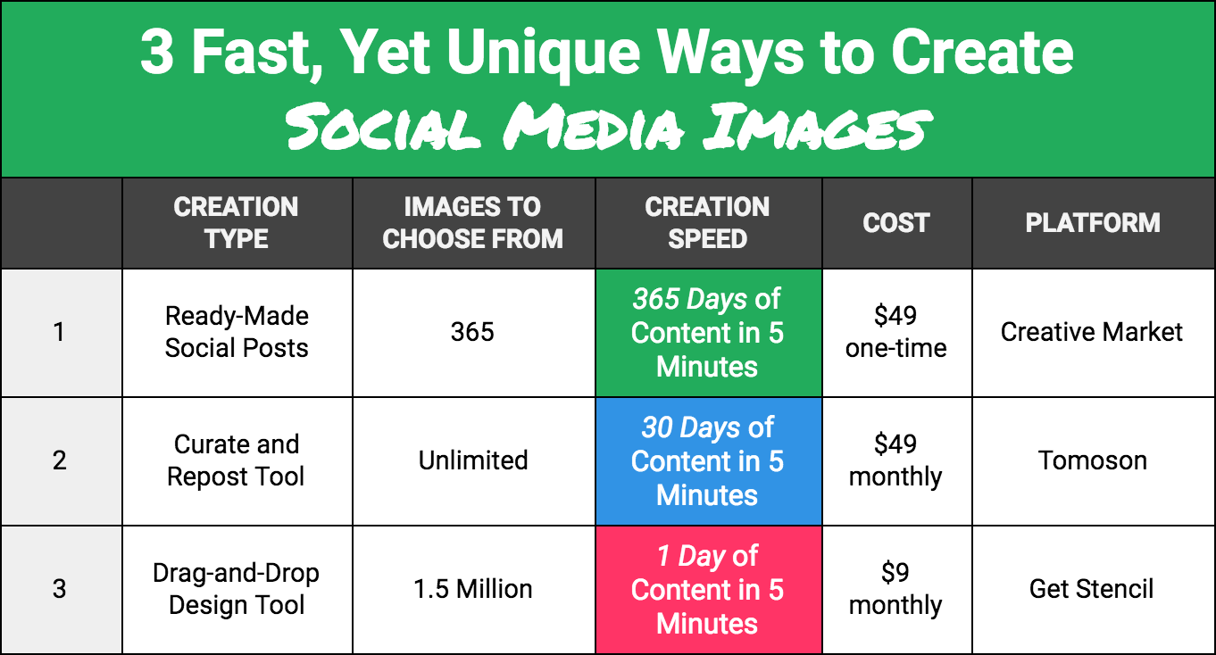 Three Unique Ways to Create Social Media Graphics Content Fast